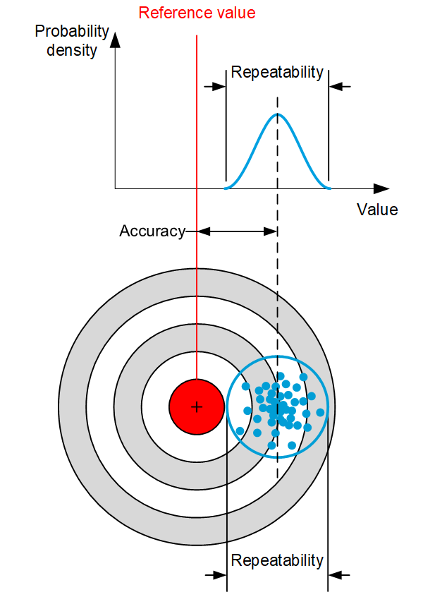Positioning terminology Accuracy and repeatability