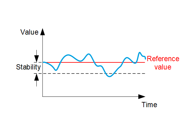 Positioning terminology stability