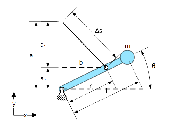 Static-balancing dimensions