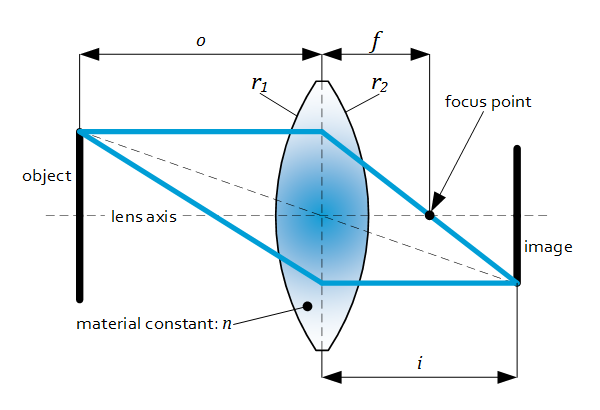 Lenses - Shift and tilt phenomena - Initial conditions