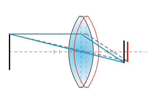 Lenses - Shift and tilt phenomena - Lens x = object -x