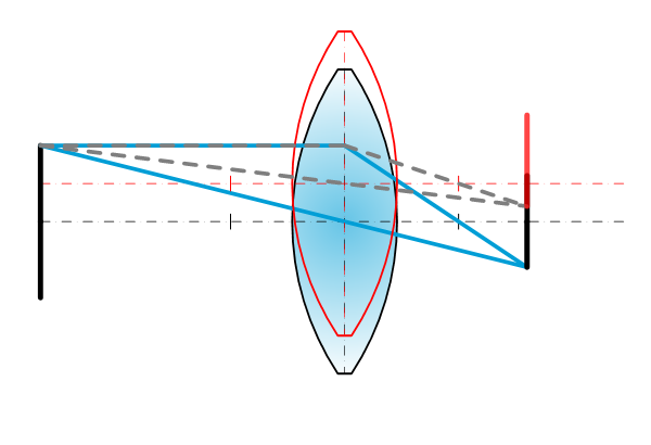 Lenses - Shift and tilt phenomena - Lens y = object -y